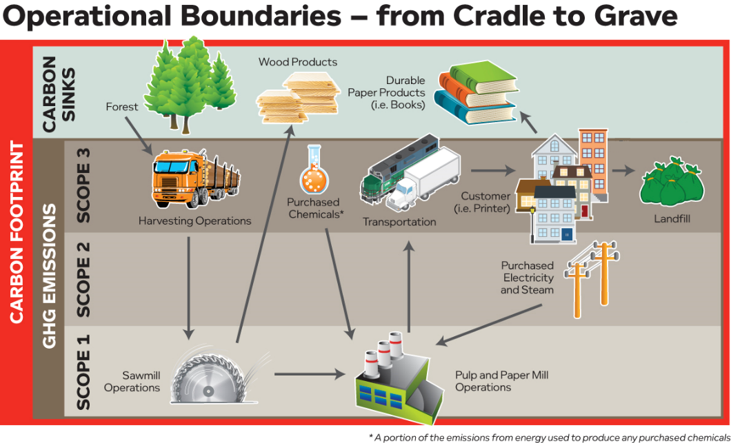 Operational Boundaries - from Cradle to Grave