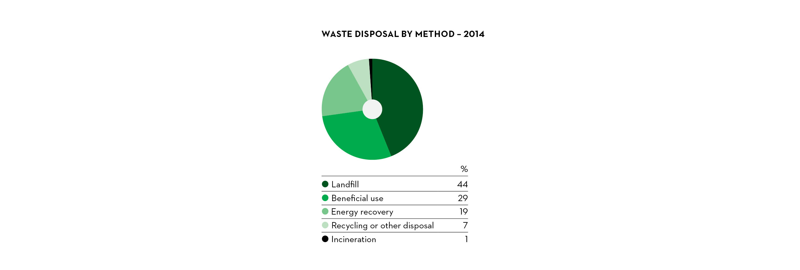 Waste Disposal by Method - 2014
