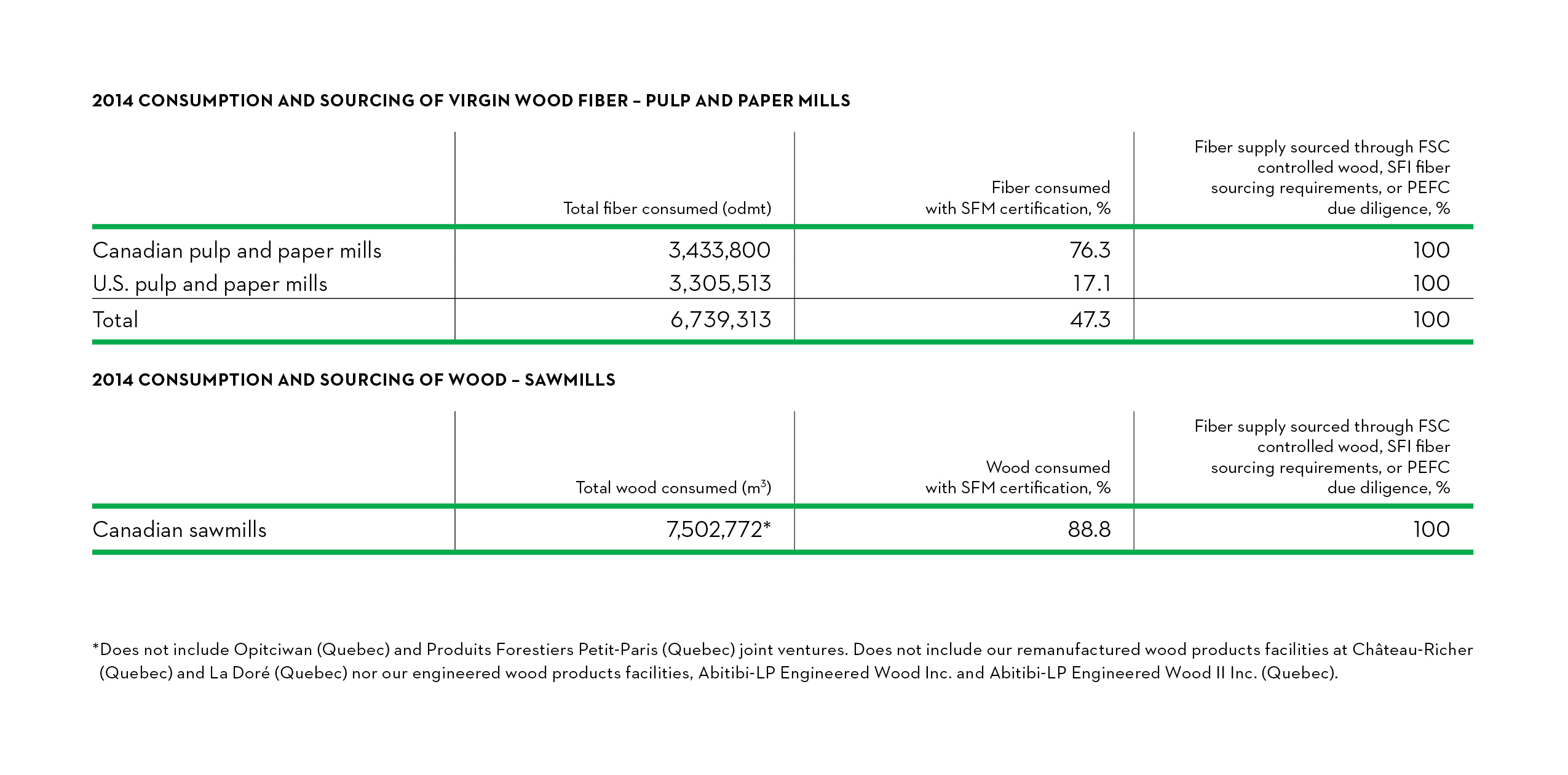 2014 Consumption and sourcing of virgin wood fiber - Pulp and Paper Mills
